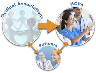 Medical Associations | HCPs | Patients